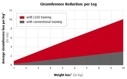 scientific_trial_L250_graph