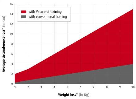 scientific_trial_vacunaut_graph